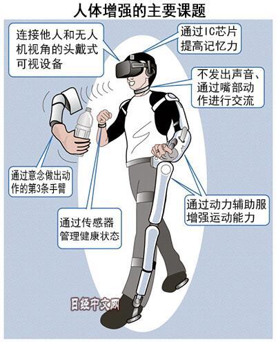 """""""人体增强""""技术问世 人类离成为""""超人""""还有多远"""