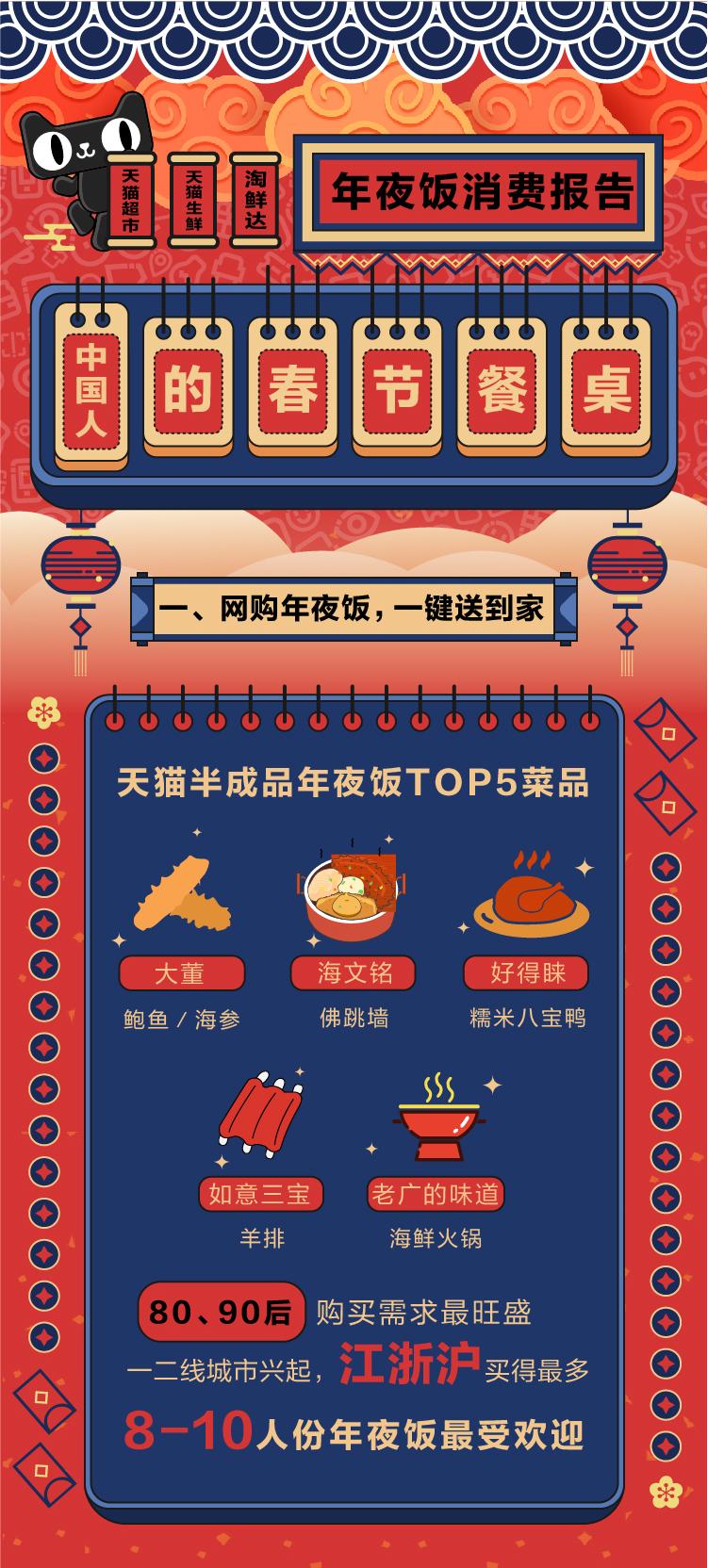 年夜饭流行混搭风:印度飞饼走俏东北 内陆省份爱海鲜