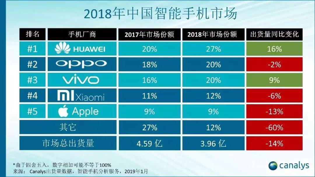 2018年中国手机市场经历负增长 苹果表现最差