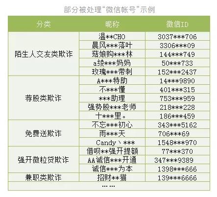 微信安全中心:封禁6000多个欺诈账号2000多欺诈群