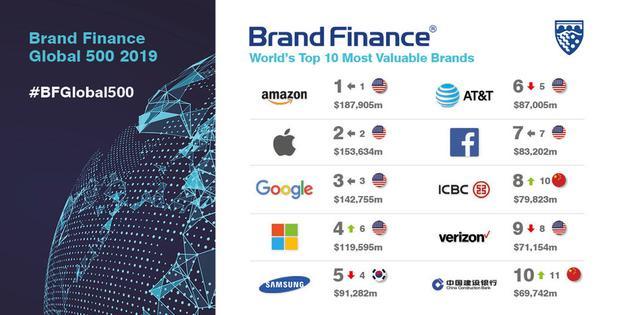 全球品牌500强报告出炉 中国品牌强势亮眼