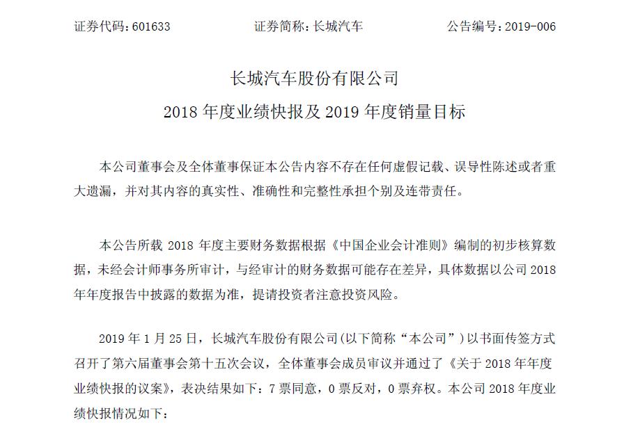 长城2018年净利增长6.97% 2019年冲击120万辆目标