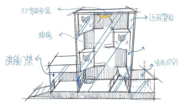 百度工程师打造全球首个AI流浪猫窝:刷脸、新风系统一应俱全