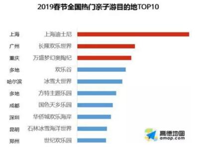 高德地图发布春节全国最热亲子游目的地 重庆奥陶纪景区列前三