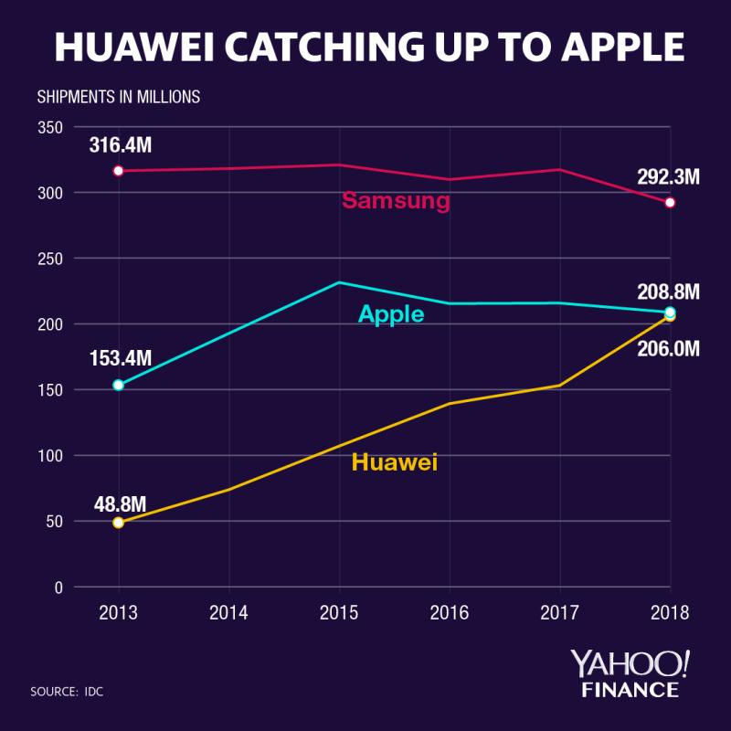 华为逆势增长:欲超苹果变全球第二