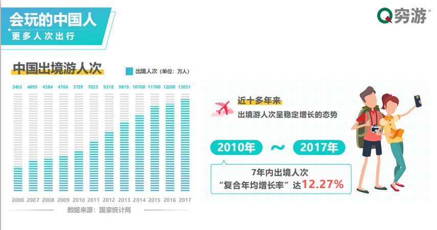 人民币走强送东风 出境游消费趋理性