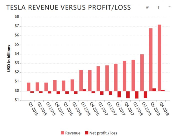 特斯拉四季度利润不及预期 预计一季度将继续盈利