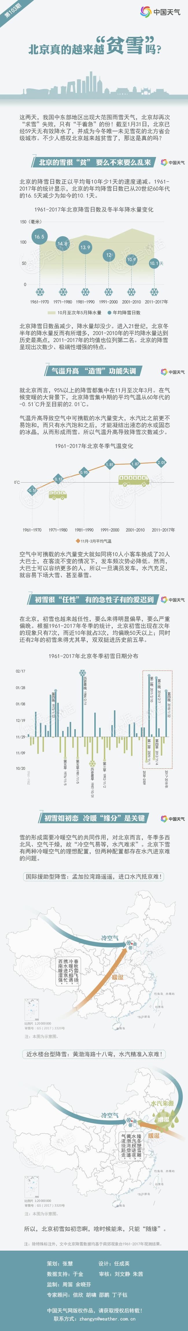 """北京真的越来越""""贫雪""""了吗? 气温升高 """"造雪""""功能失调"""