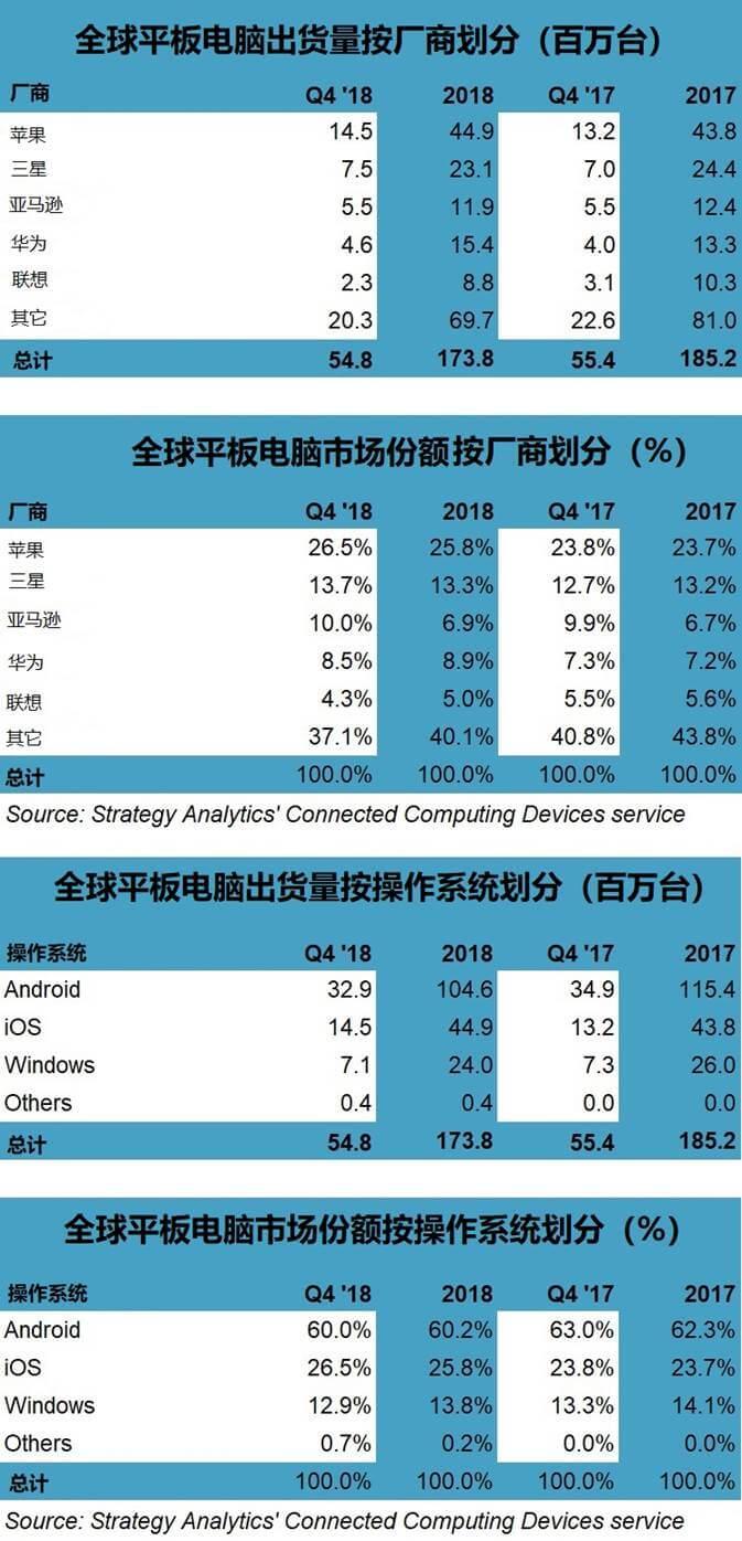 全球平板电脑市场出现复苏迹象 苹果微软华为领涨