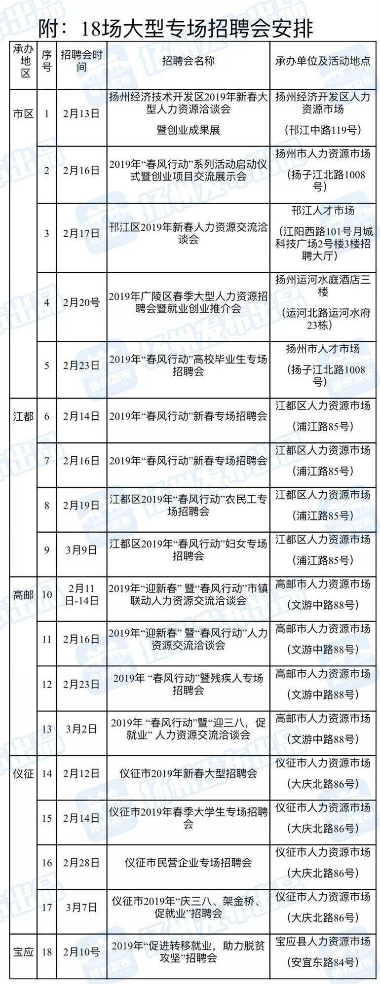 春节后,扬州将有5.2万个岗位召唤你!