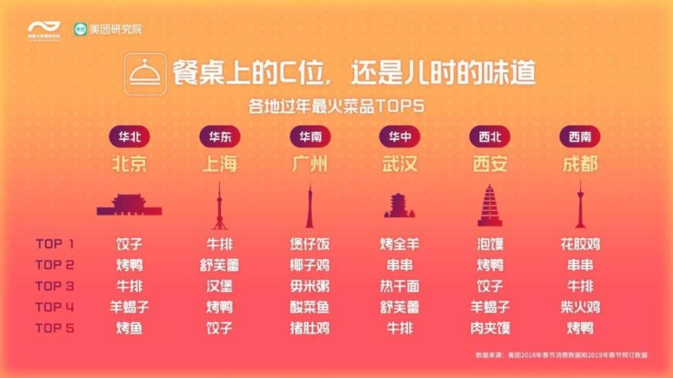今年春节餐桌上的C位是啥? 最热景区是哪?春节消费地图了解一下