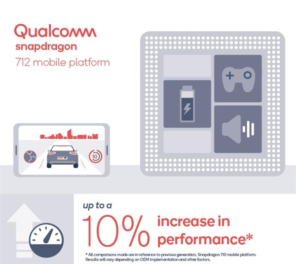 性能提升10%!高通发布骁龙712移动平台