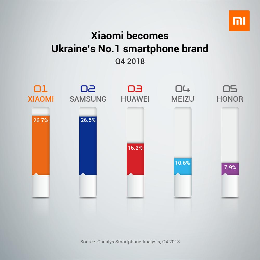 小米欧洲增长迅猛:西欧进入前五 乌克兰Q4排名第一