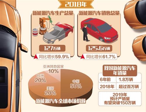 """新能源汽车如何发力""""稳消费"""""""