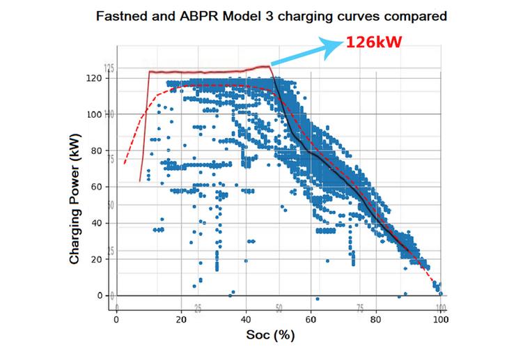 尚存潜力 特斯拉Model 3充电功率破纪录