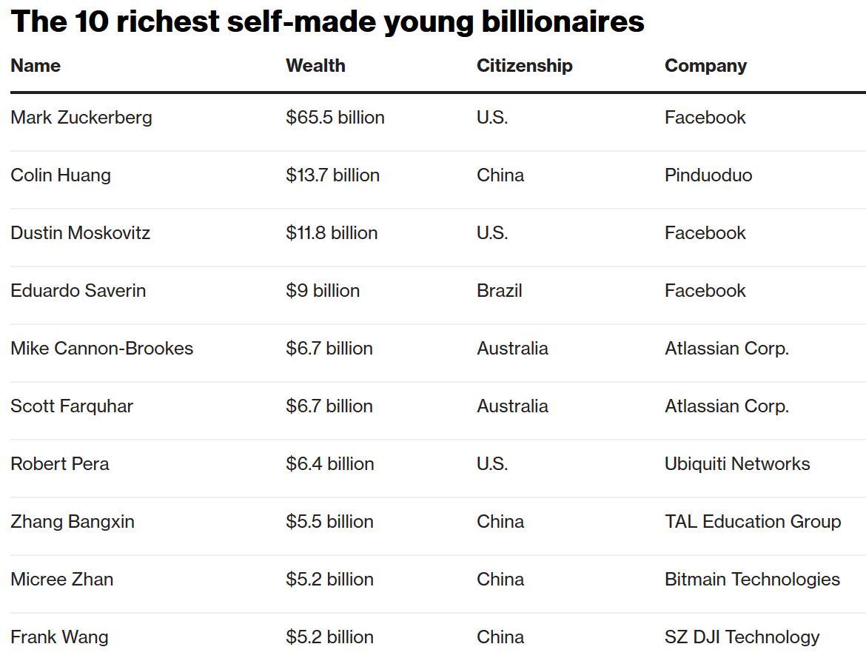 全球40岁以下富豪榜出炉:亚洲富豪开始赶超美国