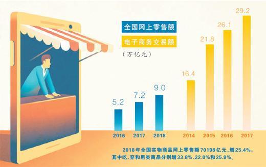 电商法施行一月:消费者维权难题缓解 获得感增强