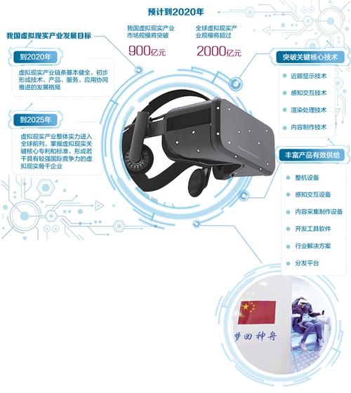 """虚拟现实""""照进""""万亿元市场"""
