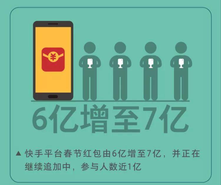 春节红包大战2.0 快手等新兴势力缘何成主角