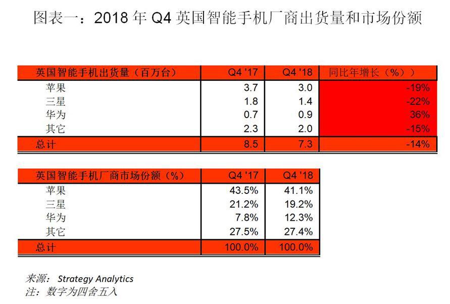2018年Q4英国智能手机市场:华为表现突出 三星失势