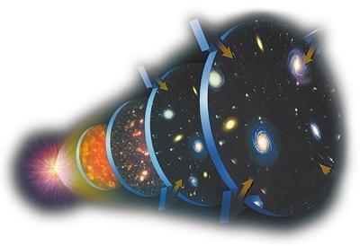 """宇宙在膨胀,幕后""""推手""""什么样?"""