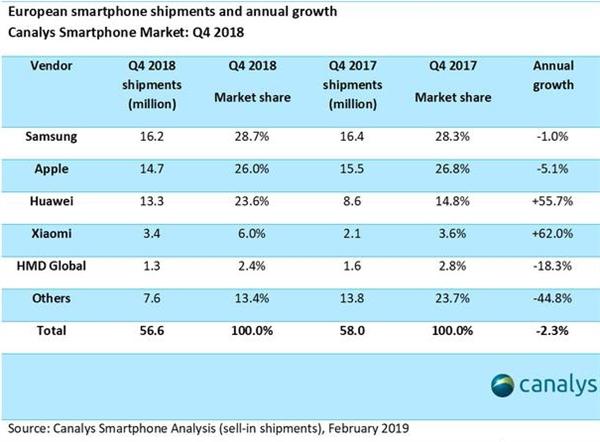 中国手机品牌出货量占据欧洲市场1/3 华为领先