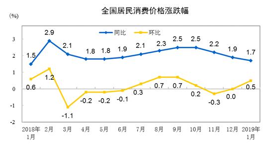国家统计局:2019年1月CPI同比上涨1.7%