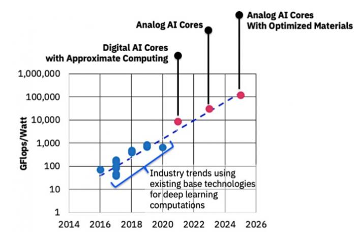IBM认为模拟芯片可为机器学习加速1000倍