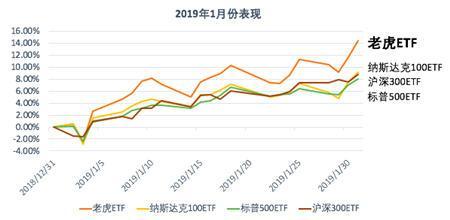老虎中美互联网巨头指数基金(TTTN)1月净值涨超14.43%