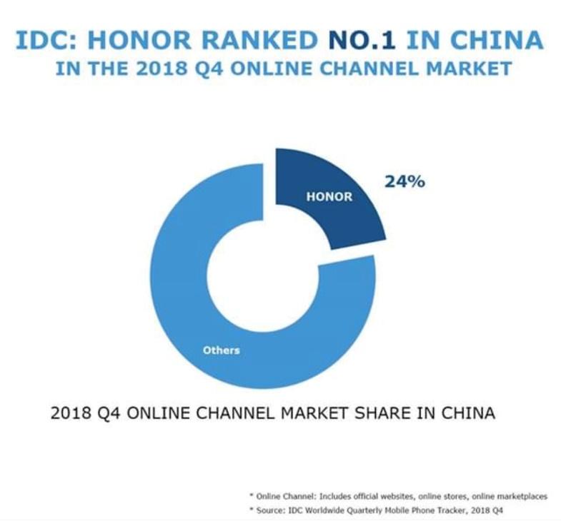 IDC发布2018年Q4手机市场数据 荣耀稳坐国内线上第一