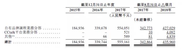 沪江的进击:营收扩大亏损收窄 旗下CCtalk暴增176倍