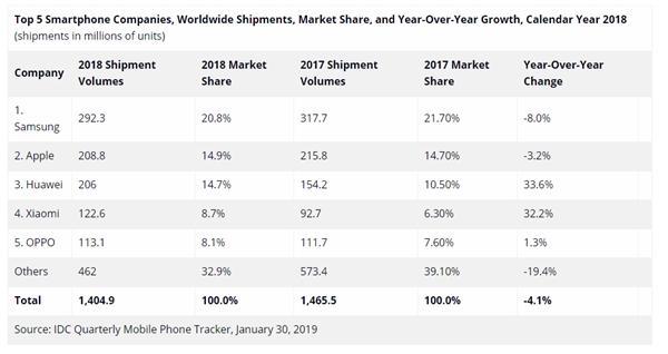 华为手机新目标:出货2.5亿台、2020年要破3亿