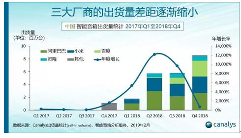 Canalys发中国智能音箱Q4报告:百度季度增速领先