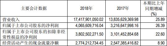 恒瑞医药高毛利率响警铃 四季度港股通减持5000万股