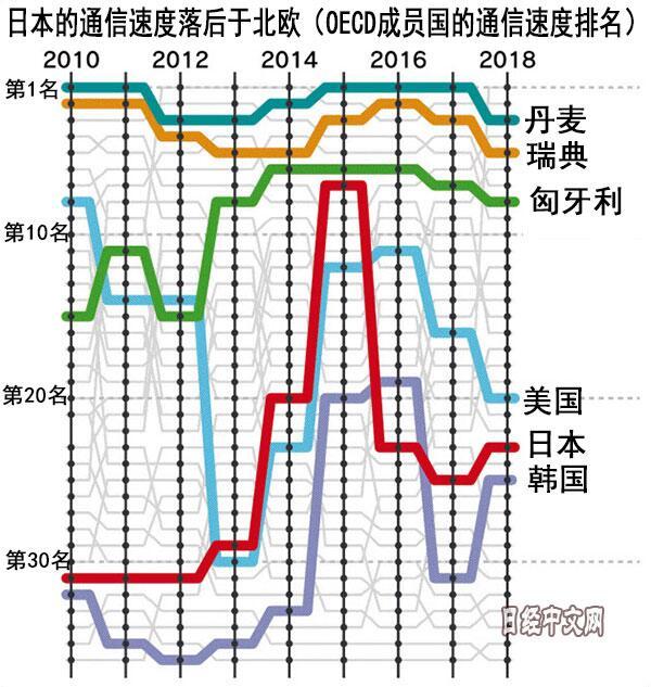网速越来越慢了?日本的通信环境正在恶化