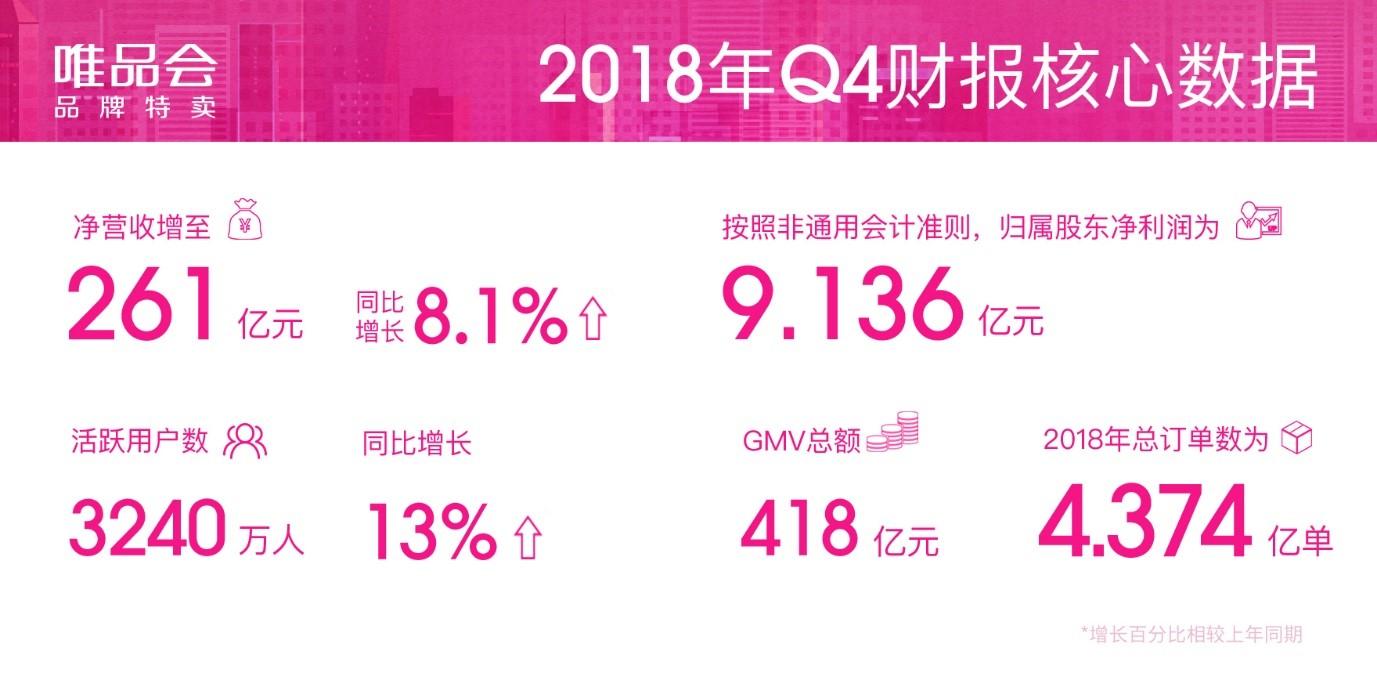 唯品会发布Q4财报:净营收突破261亿元,活跃用户逆势增长13%
