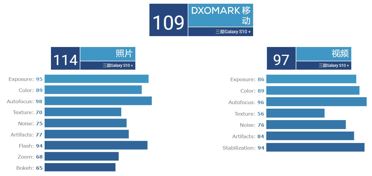 三星S10 DxOMark出炉,与华为Mate20Pro并列第一