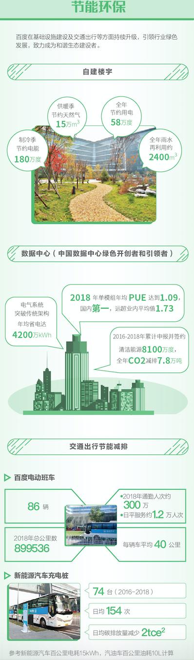百度发企业社会责任报告披露环保举措 节能环保成效显著