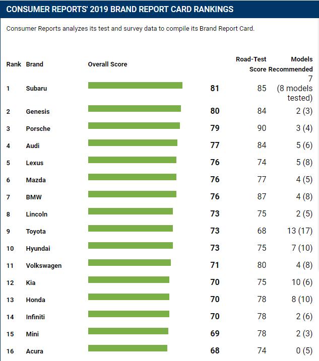 《消费者报告》2019汽车可靠性排名:斯巴鲁居首
