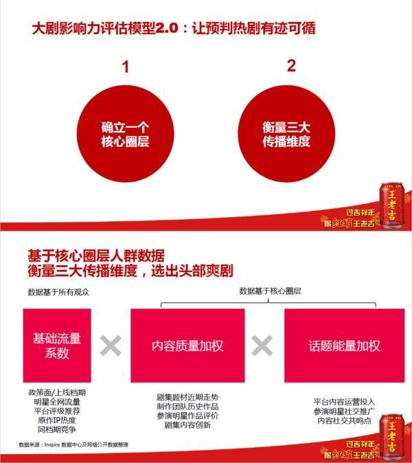 胖鲸智库:王老吉如何让产品成为春节不可替代的文化符号?