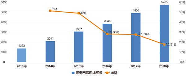 报告:家电网购助推我国消费升级 京东持续领跑市场