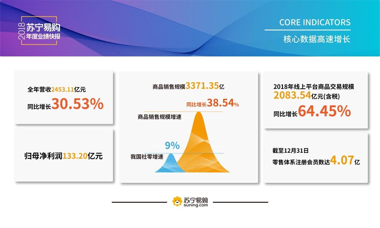 苏宁易购2018年业绩出炉:线上销售增长64.45%