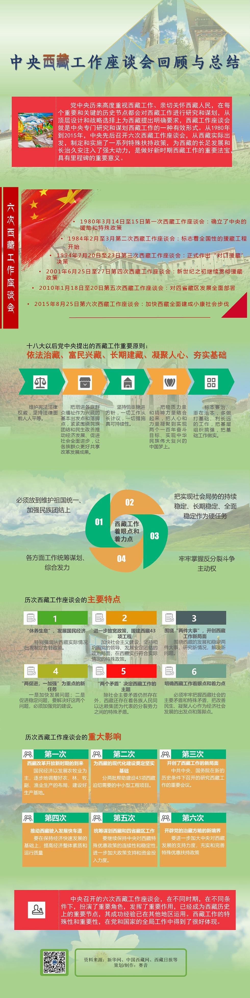 中央西藏工作座谈会回顾与总结