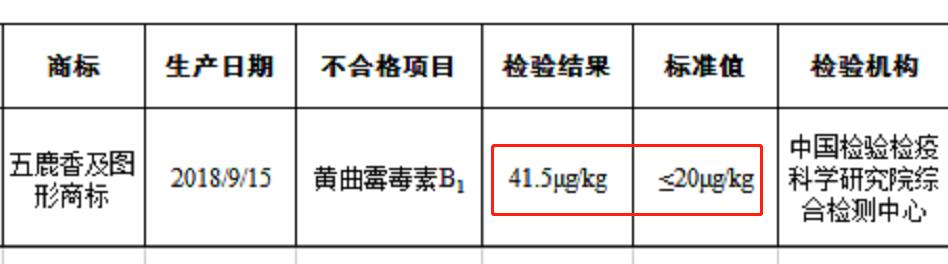 京东商城销售五鹿香花生酱致癌第四百五十七物超标被监管总局通报
