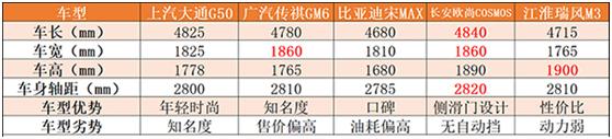 100项自由定制服务 上汽大通G50售8.68万~15.68万元