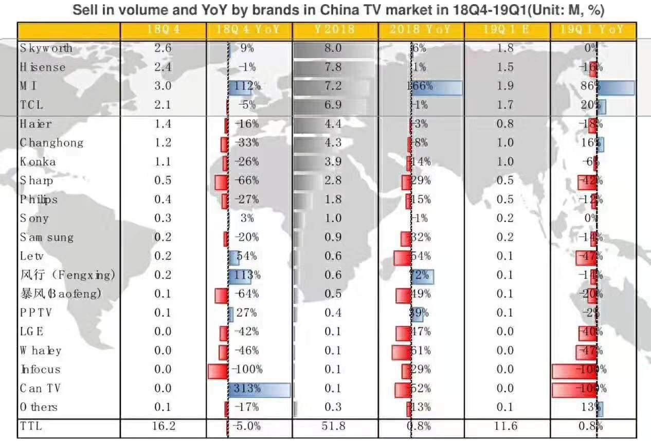小米电视18年第四季度稳居中国销量第一 AIoT引擎助小米高增长