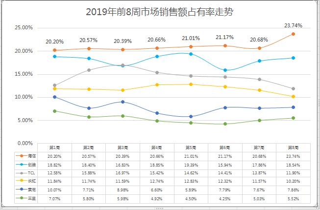 连续8周占有率超20%,海信电视2019开年大卖