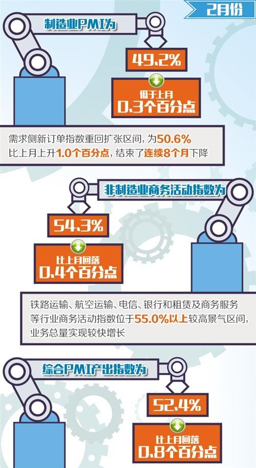 PMI受春节因素影响明显 市场预期总体改善