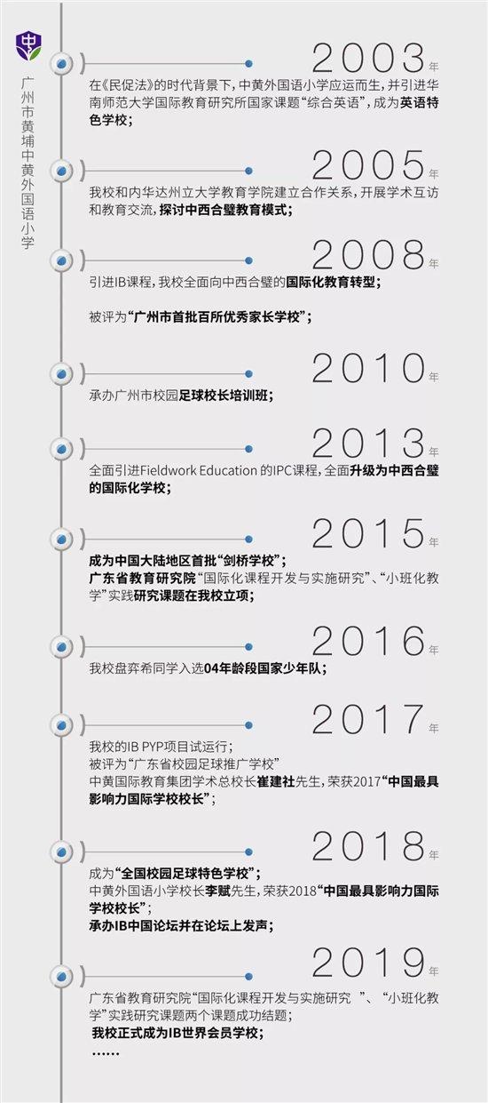 新春第一喜报!中黄外国语小学获世界顶级教育IB PYP认证