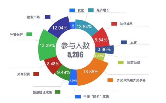 全球网友关注两会什么话题?中国日报联合25家外媒揭晓答案